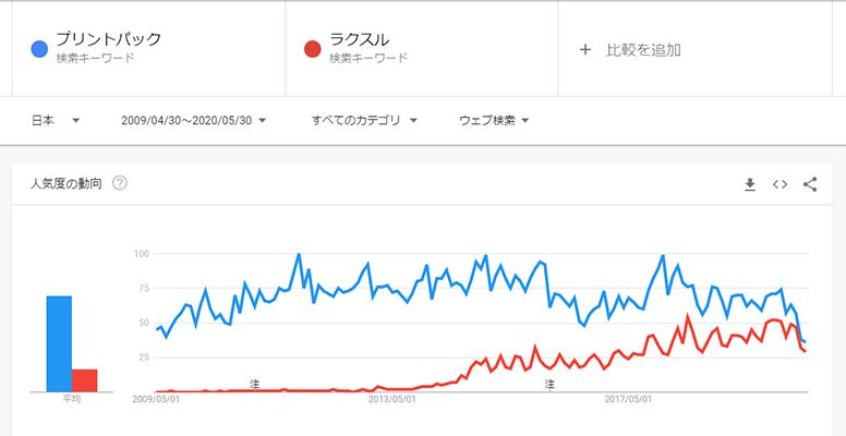 検索volの比較