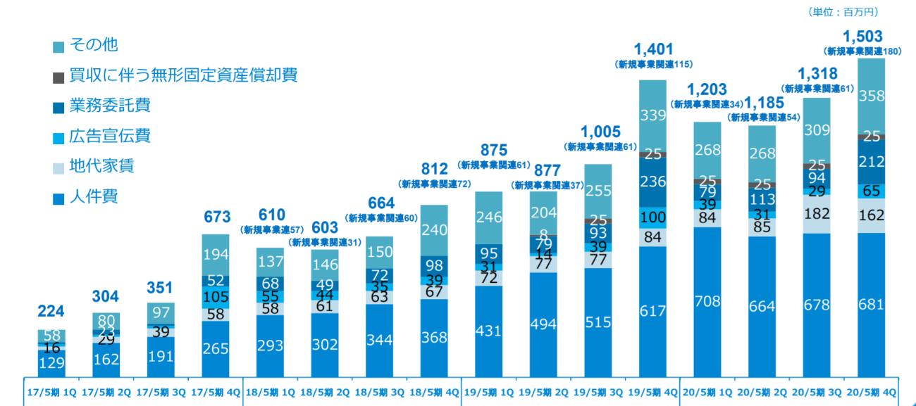 uuumの20年5月期の利益減少