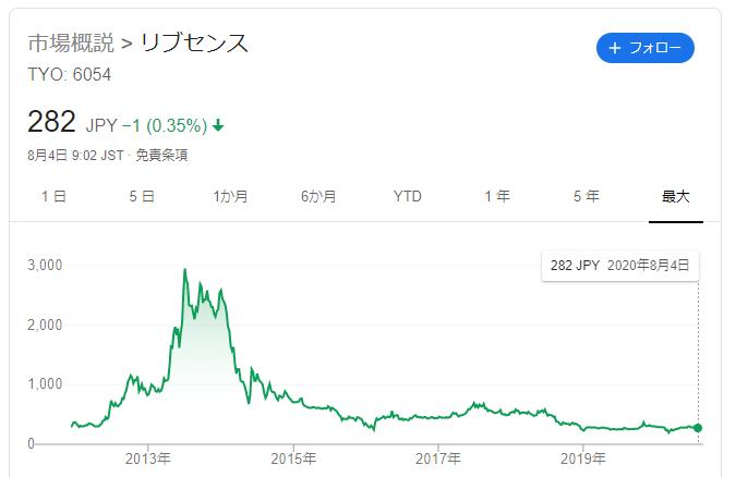 リブセンスの株価