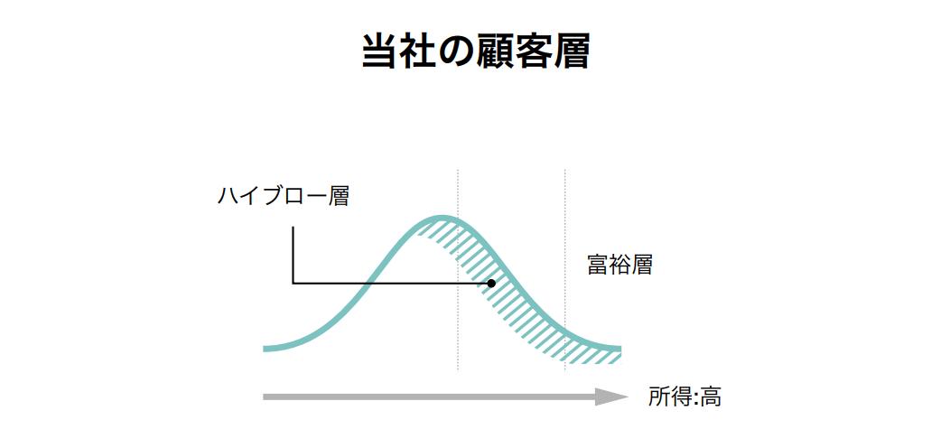 成長可能性に関する説明資料3