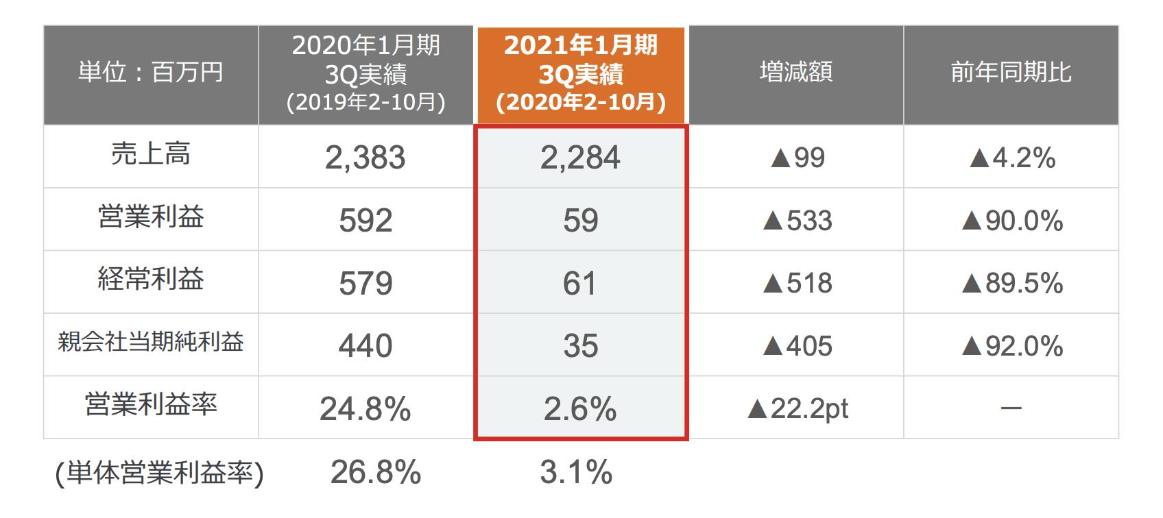2021年1月期第3四半期決算説明資料