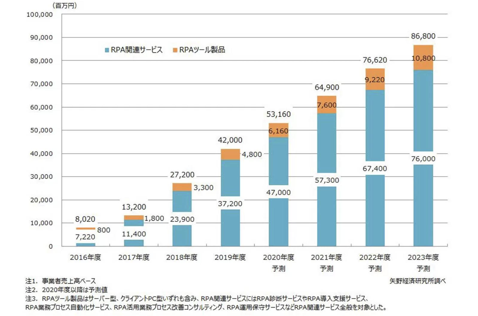 RPA市場規模