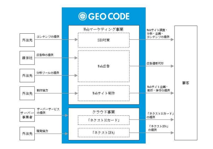 ジオコードの事業内容
